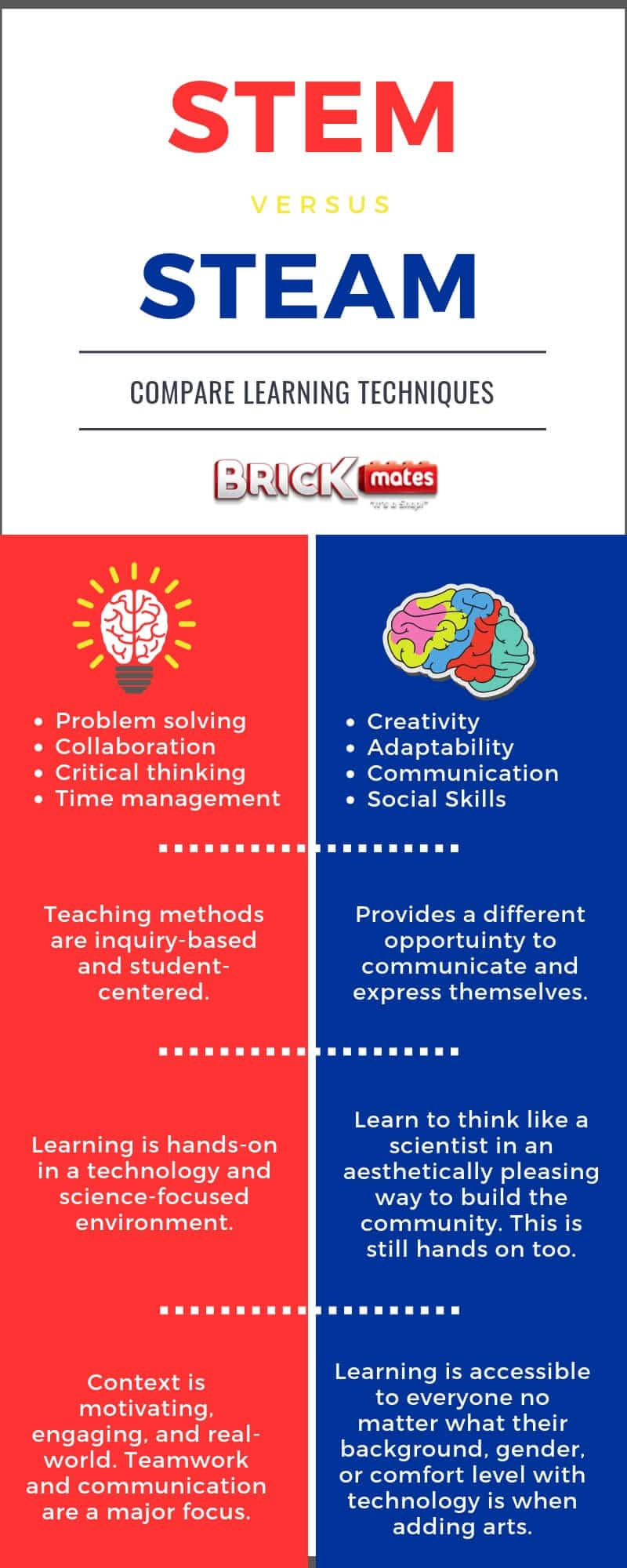STEM vs STEAM infographic_ EVERYTHING Moms Need To Know - BrickMates